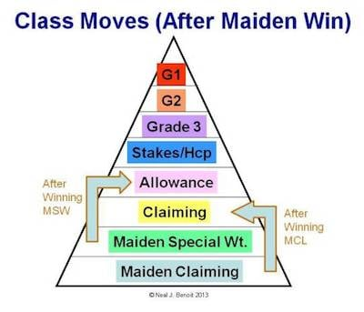 Class-Moves-After-Maiden-Win